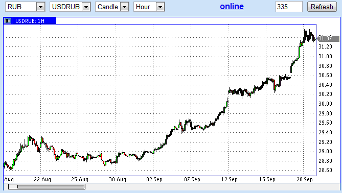 Курс доллара в сентябре