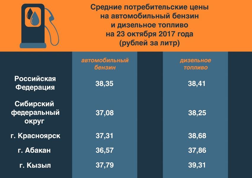 ВКрасноярском крае литр бензина практически на руб. дороже, чем вХакасии
