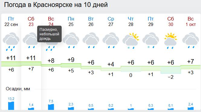 Навыходные вКрасноярске продолжат лить дожди, апосле будет гололед