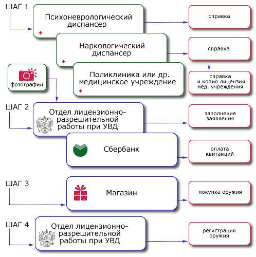 Схема получения лицензии