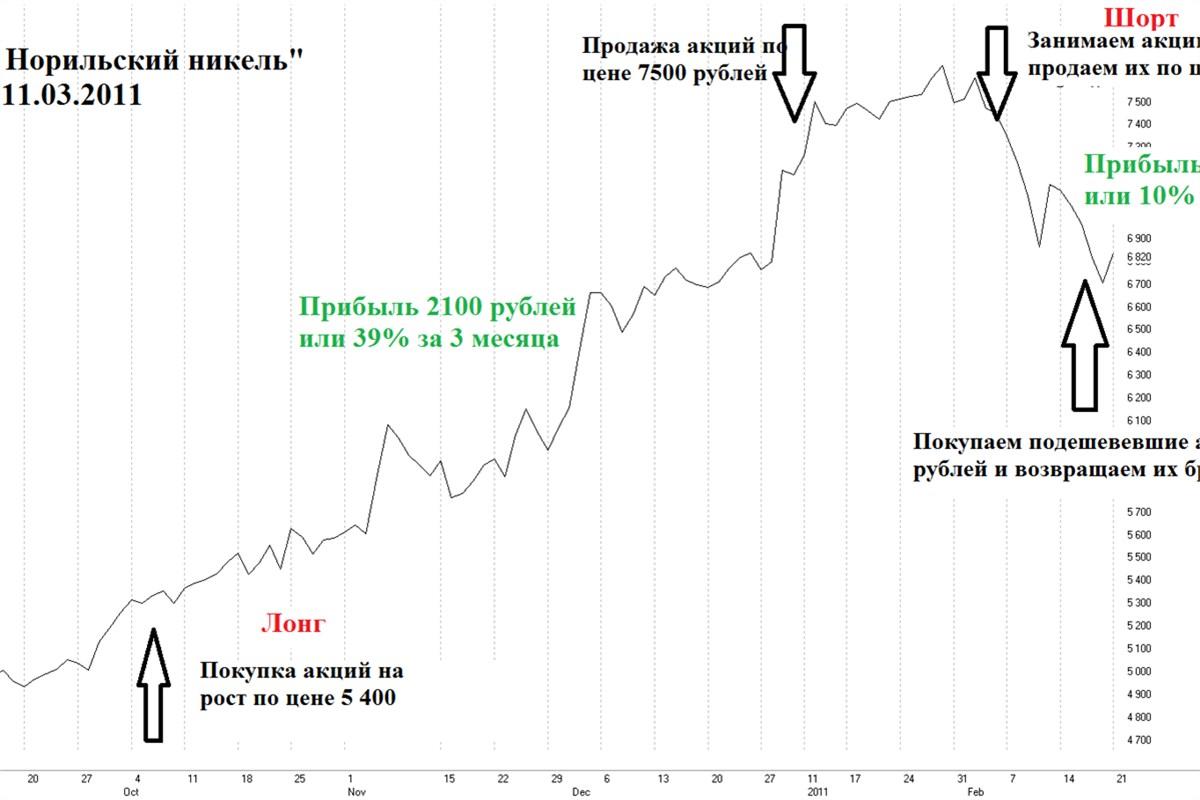 Как зарабатывать на падении акций