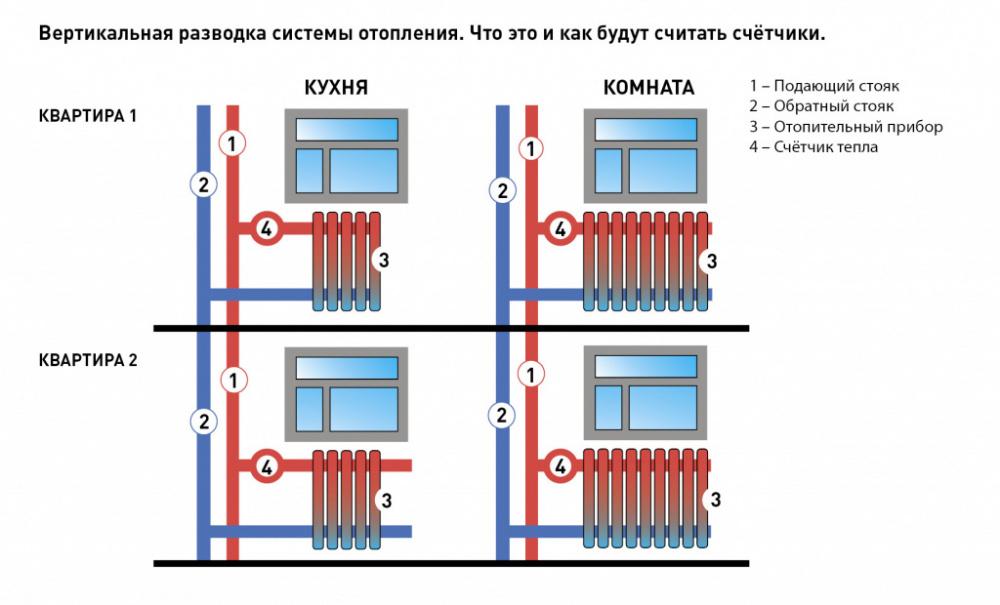 Счетчик на отопление в квартиру классификация и установка